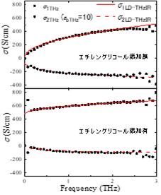 テラヘルツ帯複素光学伝導度スペクトル