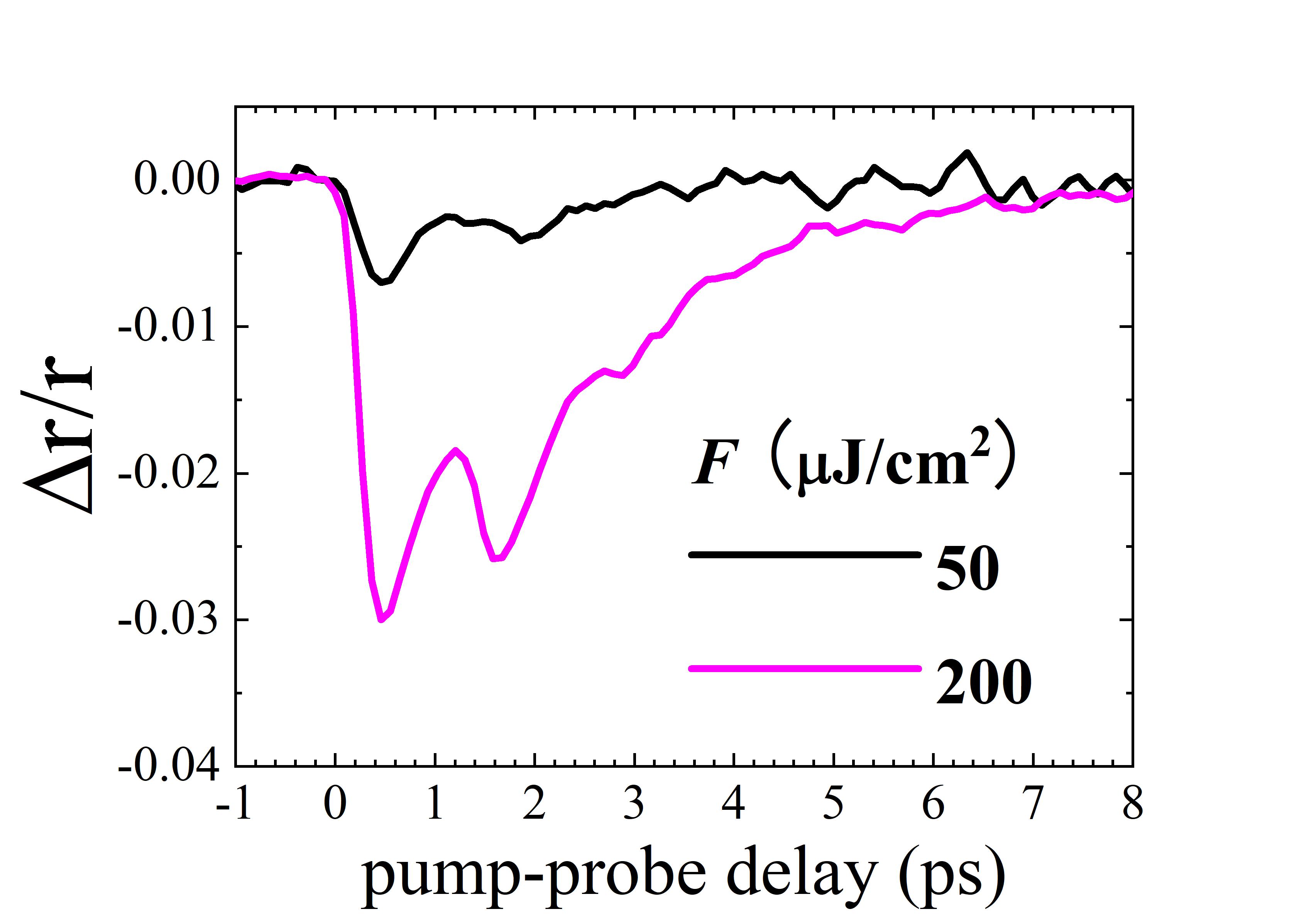 光励起後のグラフェン反射率の時間変化